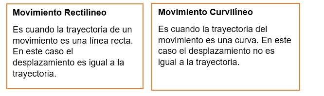Movimiento Rectilineo y curvilineo